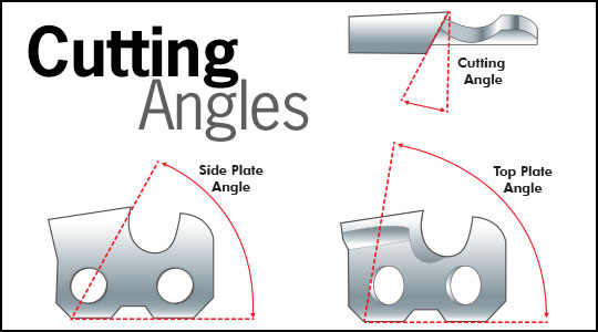 Cutting Angles